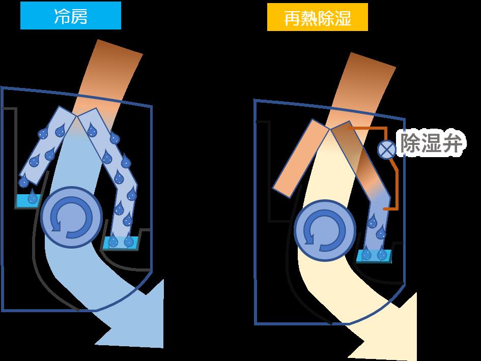 ドライ 仕組み エアコン エアコンのドライ機能と冷房機能、電気代はどれくらい違うのか? @DIME アットダイム