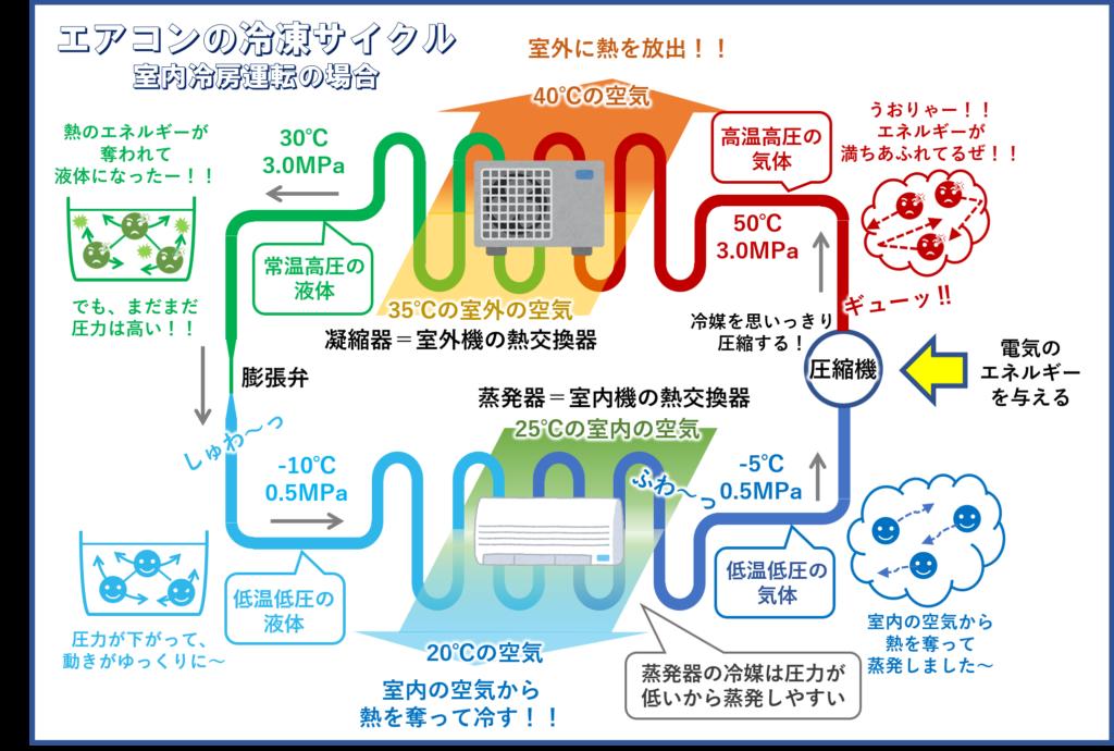 エアコンの冷凍サイクル