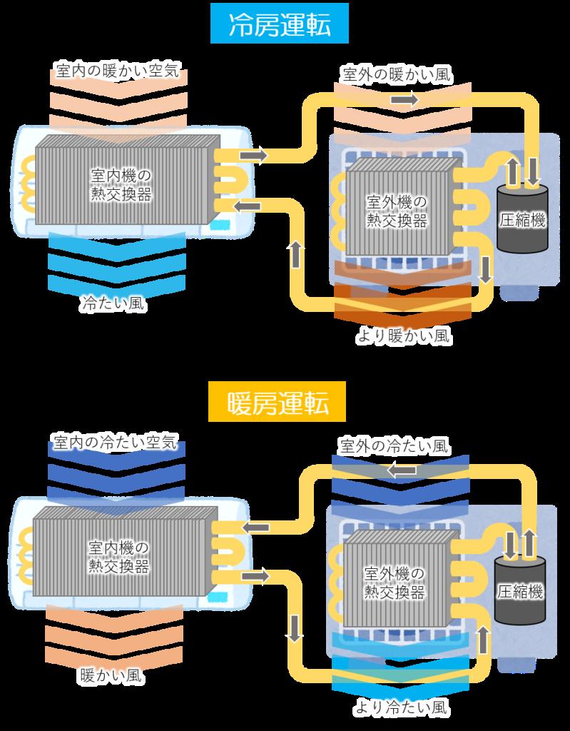 冷房と暖房運転の仕組み
