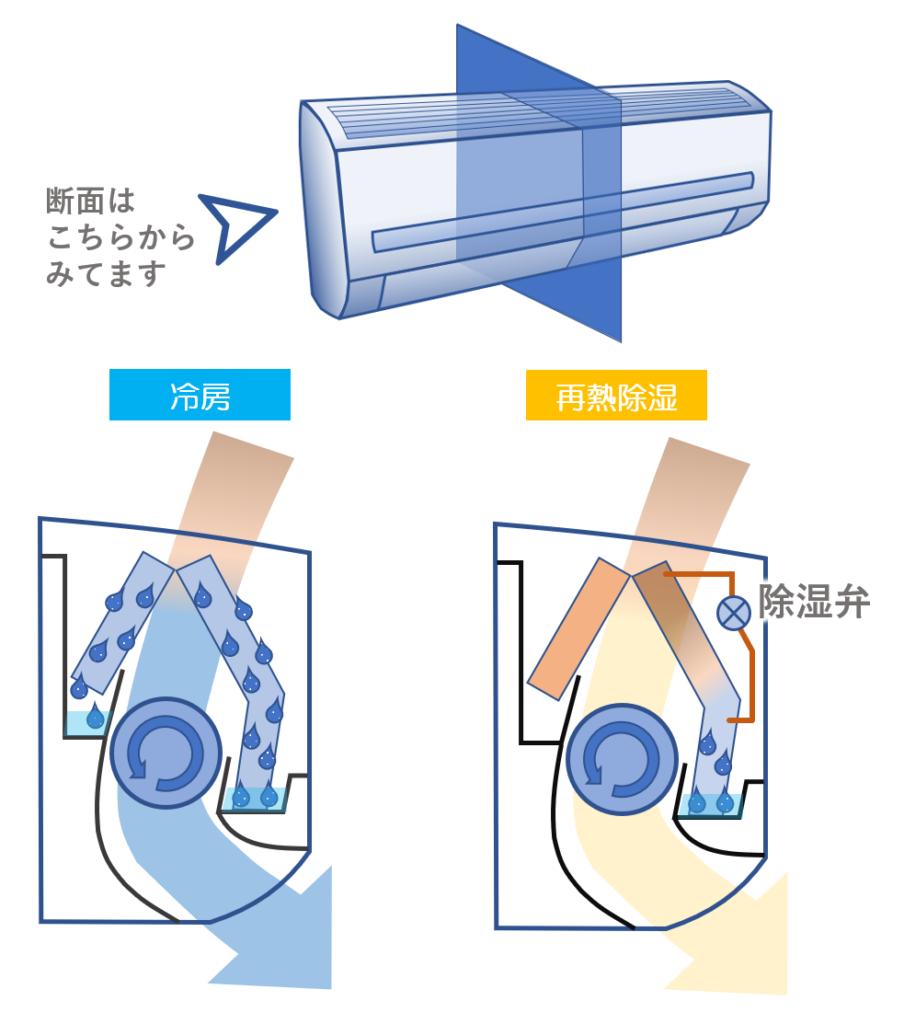 除湿で湿度が取れる原理
