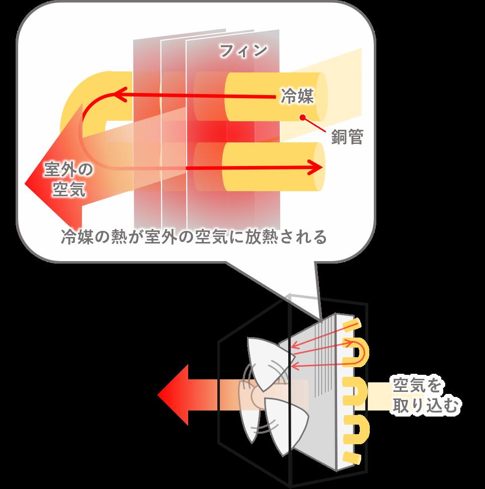 熱交換のイメージ