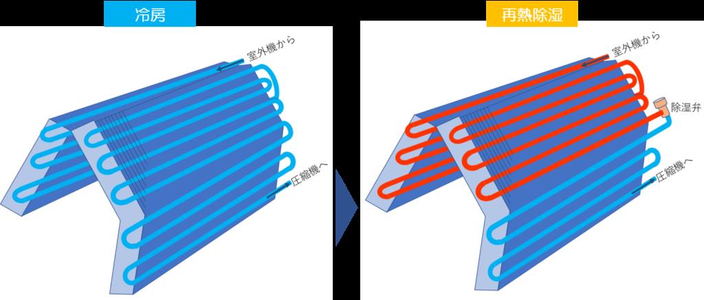 室内機熱交換器の温度分布