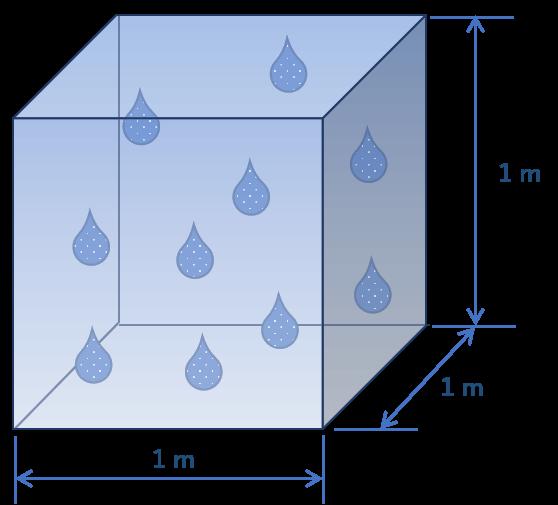 湿度の定義