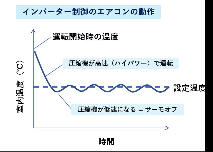 インバーター制御の動作