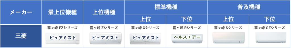 三菱エアコンの空清機能のラインナップ