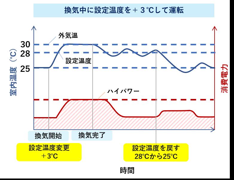 換気中にエアコンの設定温度を変えた時の動作