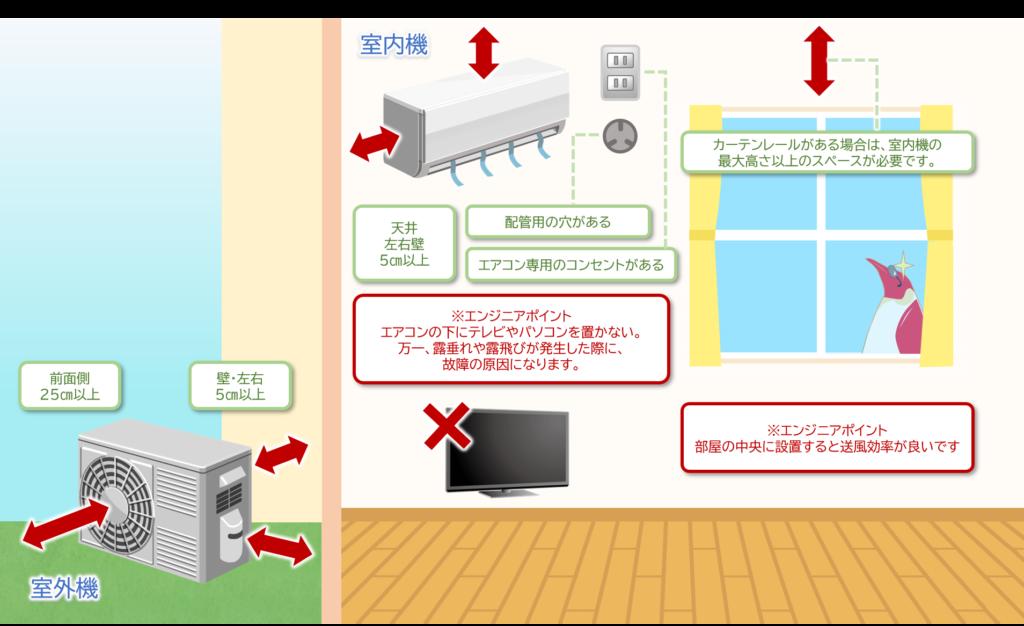 エアコン購入前のチェック項目
