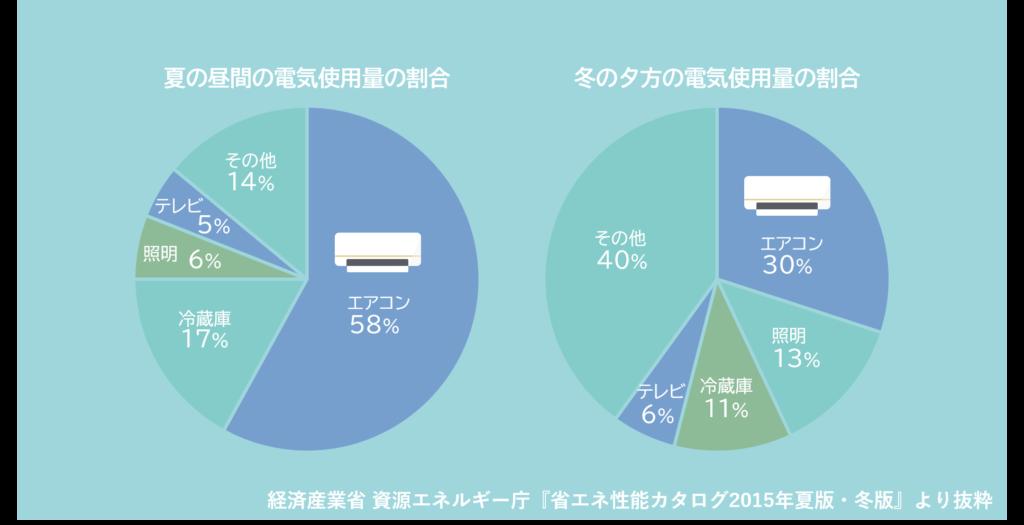 エアコンの電気使用量の割合